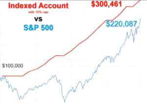 Monument Financial Group - Indexed Account Performance